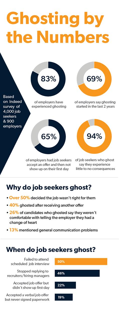 Infographie sur la fantomisation en chiffres