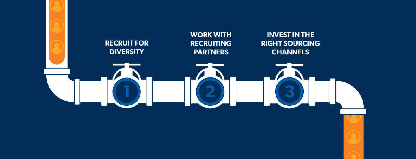 Unclog Your Talent Pipeline with These 3 Sourcing Strategies Allegis Group Talent Advisory Survey 2017